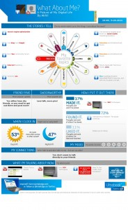 Social Media Info-graphics By Intel's What About Me