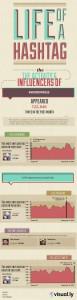 Wordpress Hashtag Social Media Info-graphics