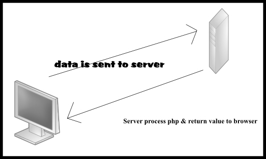php definition