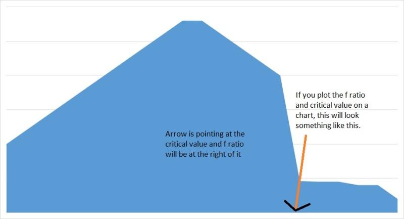 f distribution chart