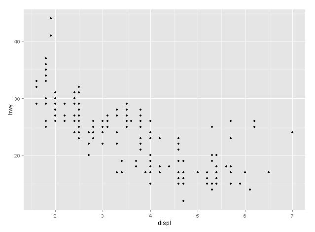 qplot graph with mpg dataset