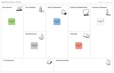 Techniques for Planning Business Analysis Approach