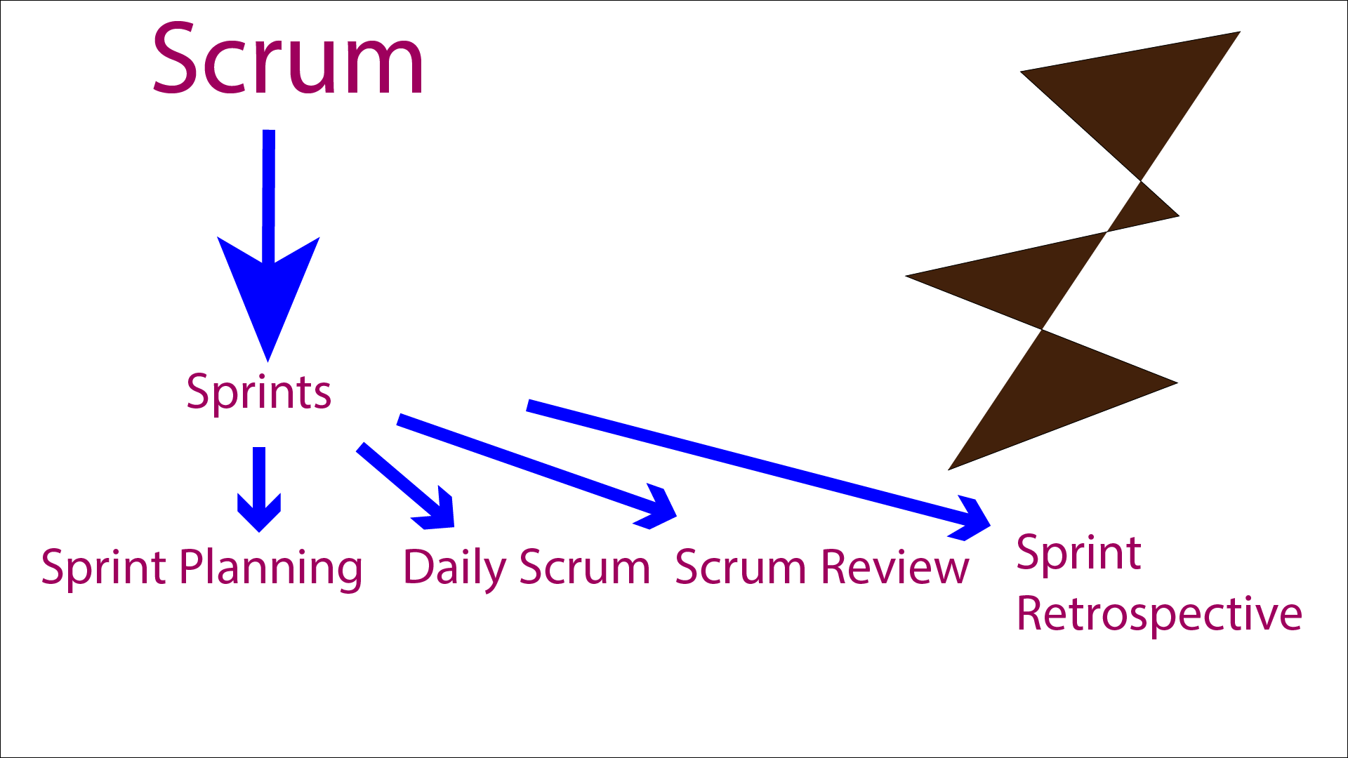 scrum events course